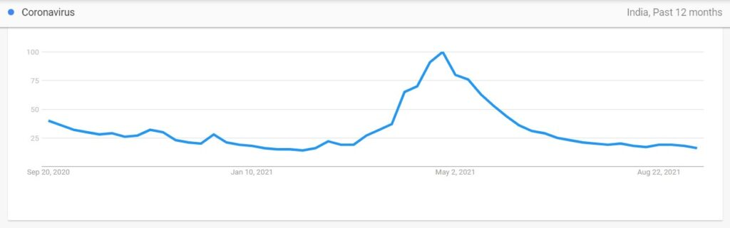 Preview of Google Trends in How To Choose A Niche for blog
